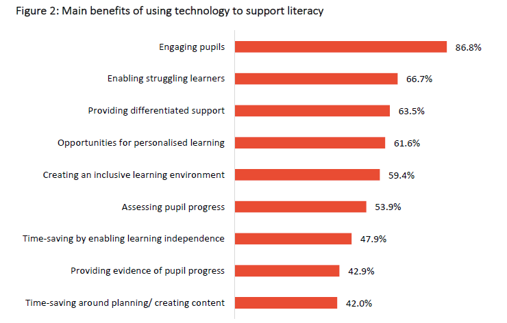 Using tech to support literacy