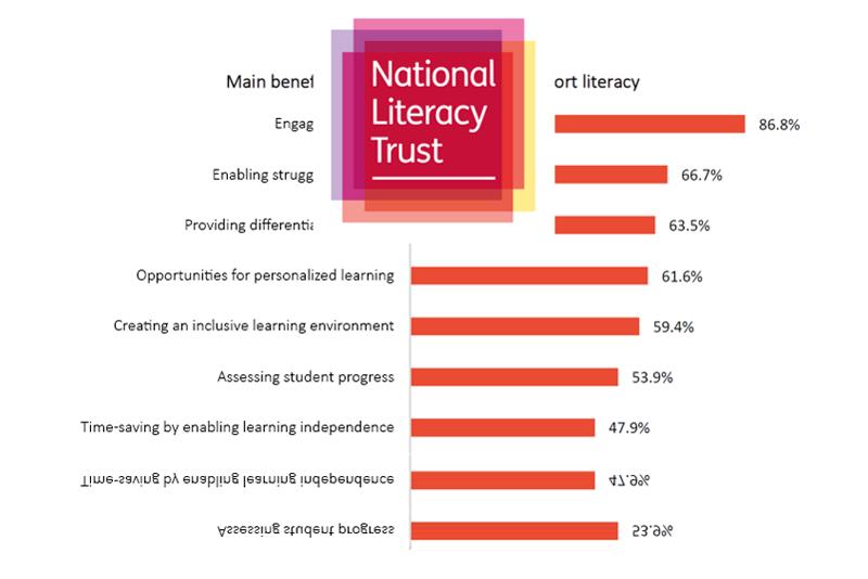Clicker 7 - Literacy Software | Crick Software